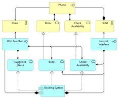 ArchiMate vs Other Notations - - UML: Software modelling Enterprise Architecture, System Architecture, Open University Courses, Activity Diagram, Sequence Diagram, Component Diagram, Class Diagram, Book A Hotel Room, Modeling Techniques