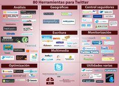 80 Herramientas para Twitter #Infografía