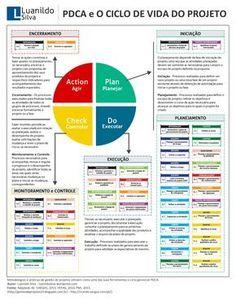 ciclo pdca - Pesquisa Google