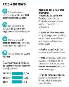 Pró-liberalismo e privatizações, partido Novo rejeita rótulo de direita - 06/11/2016 - Poder - Folha de S.Paulo