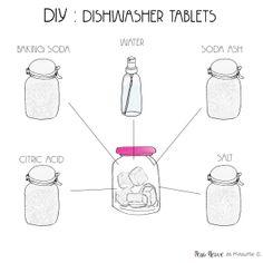 Dish tablets recipe, PEAU-NEUVE.FR