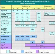 Pediatría Basada en Pruebas: Calendario de vacunaciones AEP 2015