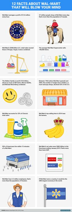 12 crazy facts hardly anyone knows about Wal-Mart.