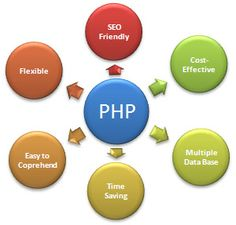 Knowing about PHP Web Development in detail! - PHP Web Development involves using PHP in order to develop effective websites. PHP has evolved over the years to become one of the most useful elements required for creating a website. Every web developer swears by it.
