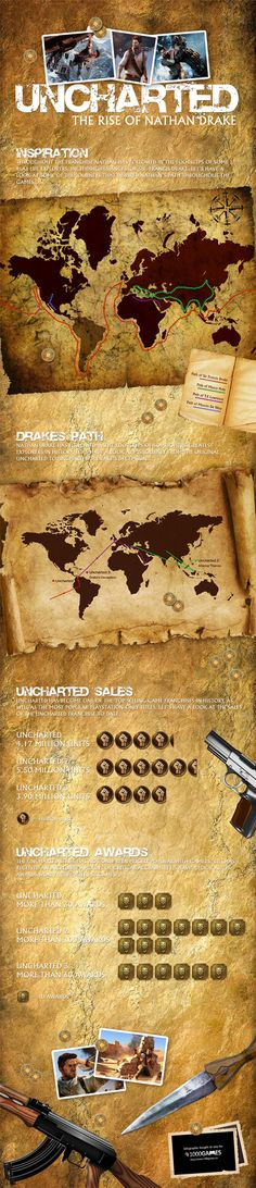 Uncharted: The Rise Of Nathan Drake