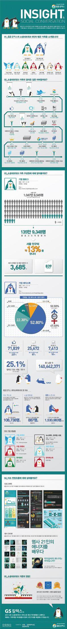 GS칼텍스의 소셜(SNS) 인포그래픽!     http://www.insightofgscaltex.com/?p=31155