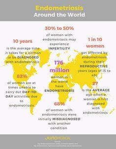 Endometriosis infographic