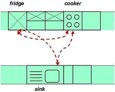 Kitchen layout working triangle rule