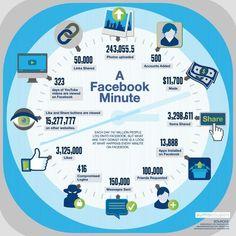 Infografía con cifras interesantes que nos revelan la impresionante actividad que tiene lugar en torno al gigante Facebook en apenas un minuto.