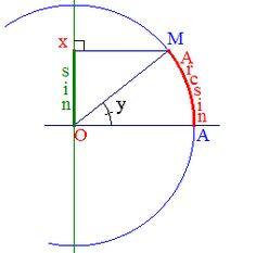 Arc sinus & Arc cosinus
