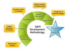 Advantages of Agile Methodology  Agile as the name refers implies something to do very quickly. Hence Agile Testing refers to validate the client requirements as soon as possible and make it customer friendly. Agile development methodology is a conceptual framework for undertaking any software engineering projects. more: http://www.360logica.com/insight/blog/advantages-of-agile-methodology/
