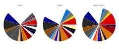 Diese Farben tauchen am häufigsten auf EyeEM-Fotos aus Europa auf | WIRED Germany