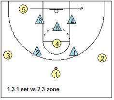 Zone Offense for Youth Basketball Teams, Coach's Clipboard Basketball Coaching and Playbook Basketball Tricks, Basketball Rules, Basketball Practice, Basketball Plays, Basketball Workouts, Basketball Skills, Basketball Coach, Basketball Uniforms, Basketball Hoop