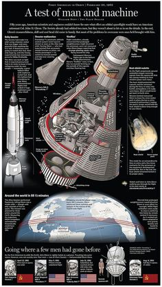 Mercury Spacecraft John Glenn First US astronaut in orbit , February Cleveland Graphic ( 2012 ) is part of Space and astronomy - From the Plain Dealer's William Neff John Glenn, Apollo Space Program, Nasa Space Program, Mars Mission, Space Shuttles, Project Mercury, Apollo Missions, Space Facts, Space And Astronomy