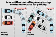 Mathematician discovers a simple trick which could revolutionise parking is part of Mathematician Discovers A Simple Trick Which Could - Basic planning tweak could make life much easier for drivers and allow more motors to squeeze into car parks Car Park Design, Parking Design, Parking Plan, Car Parking, Parking Solutions, Simple Math, Garage Design, Architecture Plan, School