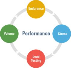 Software Performance Testing ensures success of a Software Application Software Testing, Software Development, Stress, Prompt, Learning, Blog, Studying, Blogging, Teaching