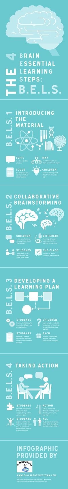 The 4 Brain Essential Learning Steps - Edudemic