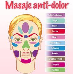 Olvídate de dolores con tan solo un sencillo masaje ... En la siguiente imagen podrás identificar en que parte de tu rostro puedes dar un masaje para aminorar el dolor ... @CuidadosAmbulatorios