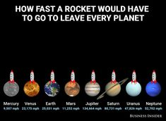 Space Facts Take a look at thi. - Take a look at this interesting animation on how fast a rocket must go, to leave every planet in our Solar system. Satellites and the Space Station fight gravity by going fast enough… Astronomy Facts, Space And Astronomy, Astronomy Quotes, Astronomy Tattoo, Astronomy Pictures, Wow Facts, Wtf Fun Facts, Carina Nebula, Escape Velocity