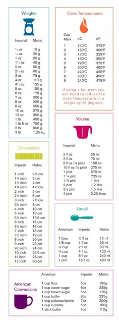 Baking Measurements Conversion Table - very use...