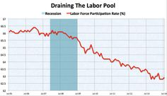 Why A Higher Unemployment Rate Is Actually Good News This Time Unemployment Rate, Basic Instinct, Forced Labor, Marketing Jobs, Good News