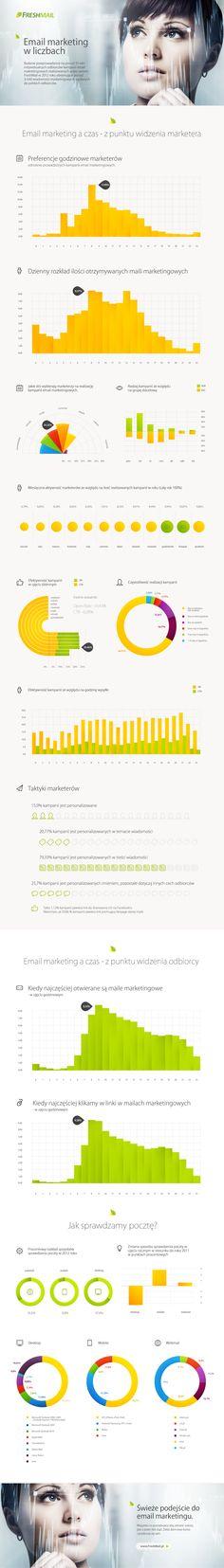 Email marketing w liczbach 2012