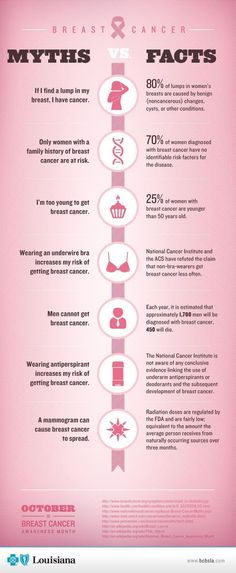 Do you know the facts on breast cancer?