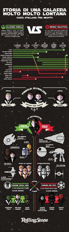 """Guida stellare per neofiti di """"Star Wars"""", un'infografica   Rolling Stone Italia"""