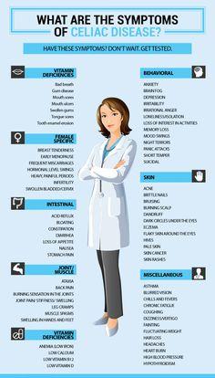 Celiac Disease Symptoms Infographic