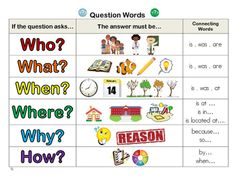 This poster identifies the basic question words required response type and connection words that can be used to rephrase. You can print it as a poster or a student resource. English Grammar For Kids, Teaching English Grammar, English Worksheets For Kids, English Lessons For Kids, English Language Learning, Learn English Words, Speech And Language, Phonics Chart, Word Poster