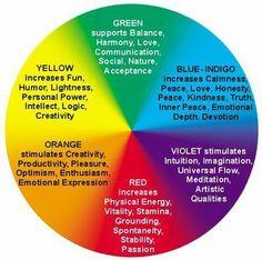 Buddhist Color Wheel