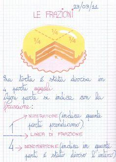 Didattica Scuola Primaria: Le frazioni 4th Grade Math, Kindergarten Math, Teaching Math, Utila, Primary Maths, School Play, Home Schooling, Problem Solving, Mathematics