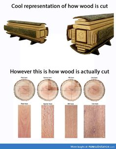 Artist representation of how lumber is cut vs real life - FunSubstance Lumber Mill, Wood Mill, Wood Lumber, Lathe Projects, Wood Projects, Woodworking Techniques, Woodworking Projects, Wood Turning Lathe, Wood Joints