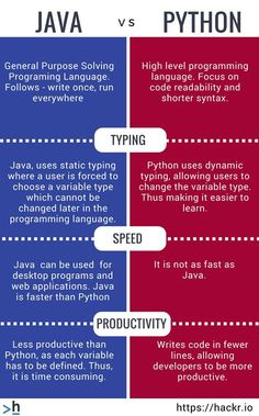 Java Vs Python programming, coding, learntocode is part of Computer programming languages - Learn Computer Coding, Computer Programming Languages, Programming Humor, Computer Basics, Learn Programming, Python Programming, Coding Languages, Learn Coding Online, Java Programming Language