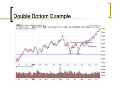 Technical analysis ppt Stock Trading Strategies, Relative Strength Index, Candlestick Chart, Standard Deviation, Moving Average, Dow Jones, Technical Analysis, Pattern, Patterns