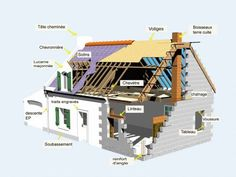 Architecture Details, Modern Architecture, Norman, Bar, Housekeeping, Tiny House, House Plans, Sweet Home, How To Plan