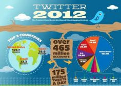 twitter infographics - Google Search