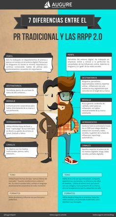 Hola: Una infografía sobreRelaciones Públicas tradicionales vs RRPP 2.0. Vía Un saludo  7 diferencias entre el tradicional PR y las RRPP 2.0 - An infographic by the team at 7 diferencias ent...