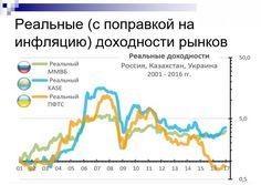 Реальные доходности рынков #инфографика #инвестиции www.incashwetrust.biz