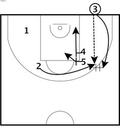 CKSA ran this blob at the end of the first half in their Euroleague semi final loss to Olympiacos.  If you are having trouble inbounding the ball or turning the ball over from the baseline, try setting a double screen.