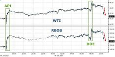 WTI/RBOB Tumble – Erase 'Bullish' Inventory Data Gains betiforexcom.live... The bulls got pretty much everything they could have hoped for - big inventory draws in all products and record high product demand - however, it appears it took the machines a little longer to read down the report and spot the fact that production soa...The post WTI/RBOB Tumble – Erase 'Bullish' Inventory Data Gains appeared first on crude-oil.news.The post WTI/RBOB Tumble – Erase 'Bullish' Inventory Data Gain...