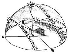 The solar arc--How the sun moves across the sky