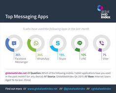#messagingapps ranking #messagerie #whatsapp #skype #facebook 2015