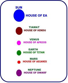 The Mayan Star System as per Cucu Bani's Sundivers: Sun is a Star Gate. The House of Ea.