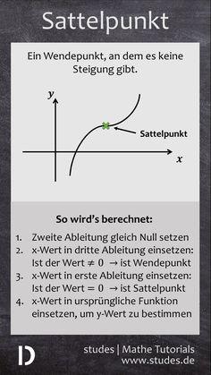 Sattelpunkt - Der Sattelpunkt einer Funktion ist ein Wendepunkt, an dem es keine Steigung gibt. Er wird berechnet wie ein Wendepunkt, nur dass noch überprüft werden muss, ob an dieser Stelle keine Steigung ist, also die erste Ableitung gleich 0 ist | studes.de  #Mathe #Mathematik #Spickzettel #Spicker #Sattelpunkt #Wendepunkt #Analysis #Schule #Steigung #Ableitung #Kurvendiskussion