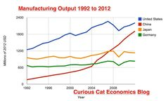 Manufacturing Outlook and History In the USA and Globally