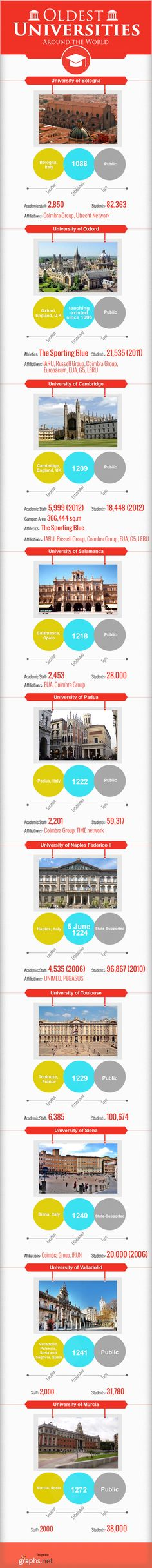 This info graphic provides information on list of oldest universities around the world. University of Bologna is one of the oldest university formed i