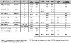 A Review of Reports for Reproductive Efficiency