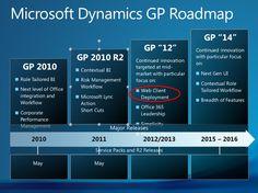 Ruta de Microsoft Dynamics GP