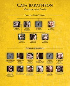 Personajes Y Mapa Interactivo De Juego De Tronos Juego De Tronos